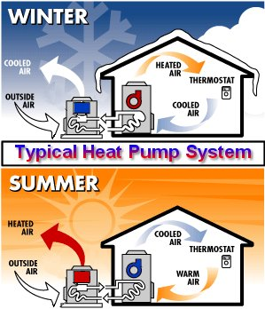 Typical Heat Pump System - efficient, heating, cooling, fossil fuels, home, oil, gas, fuel efficiency, electric, heat, heating costs, heat pump, cop, outside air, kw, solar, wind, hydroelectric